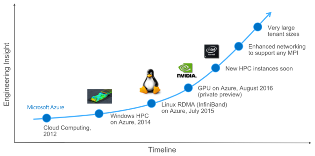 Azure HPC for Engineers