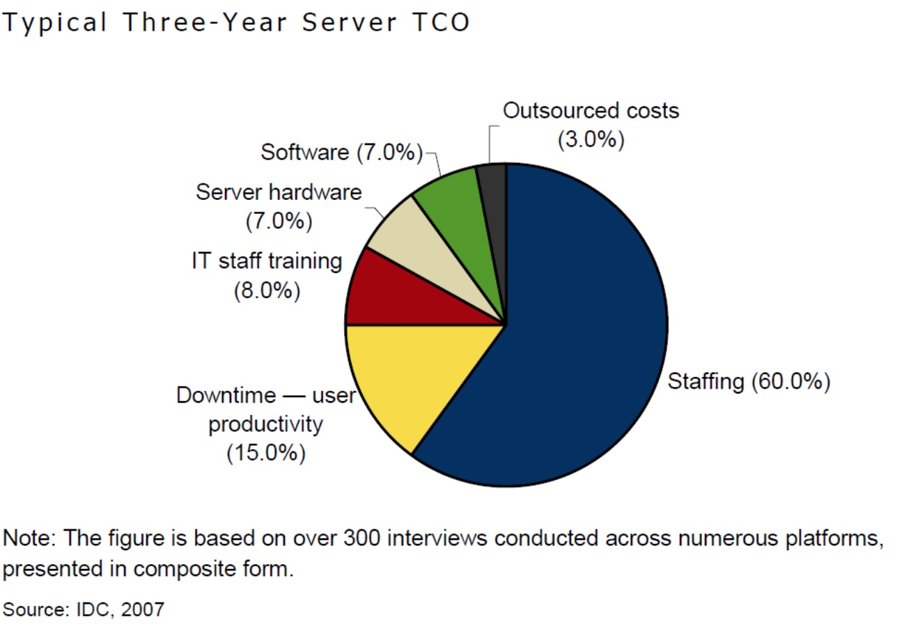 Typical 3 Year Server TCO