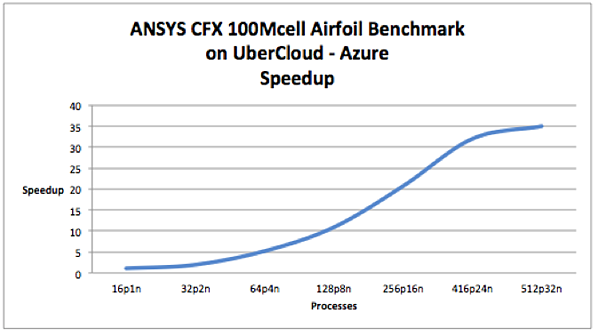 ansys cfx benchmark in the cloud