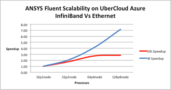 ansys fluent benchmark in the cloud