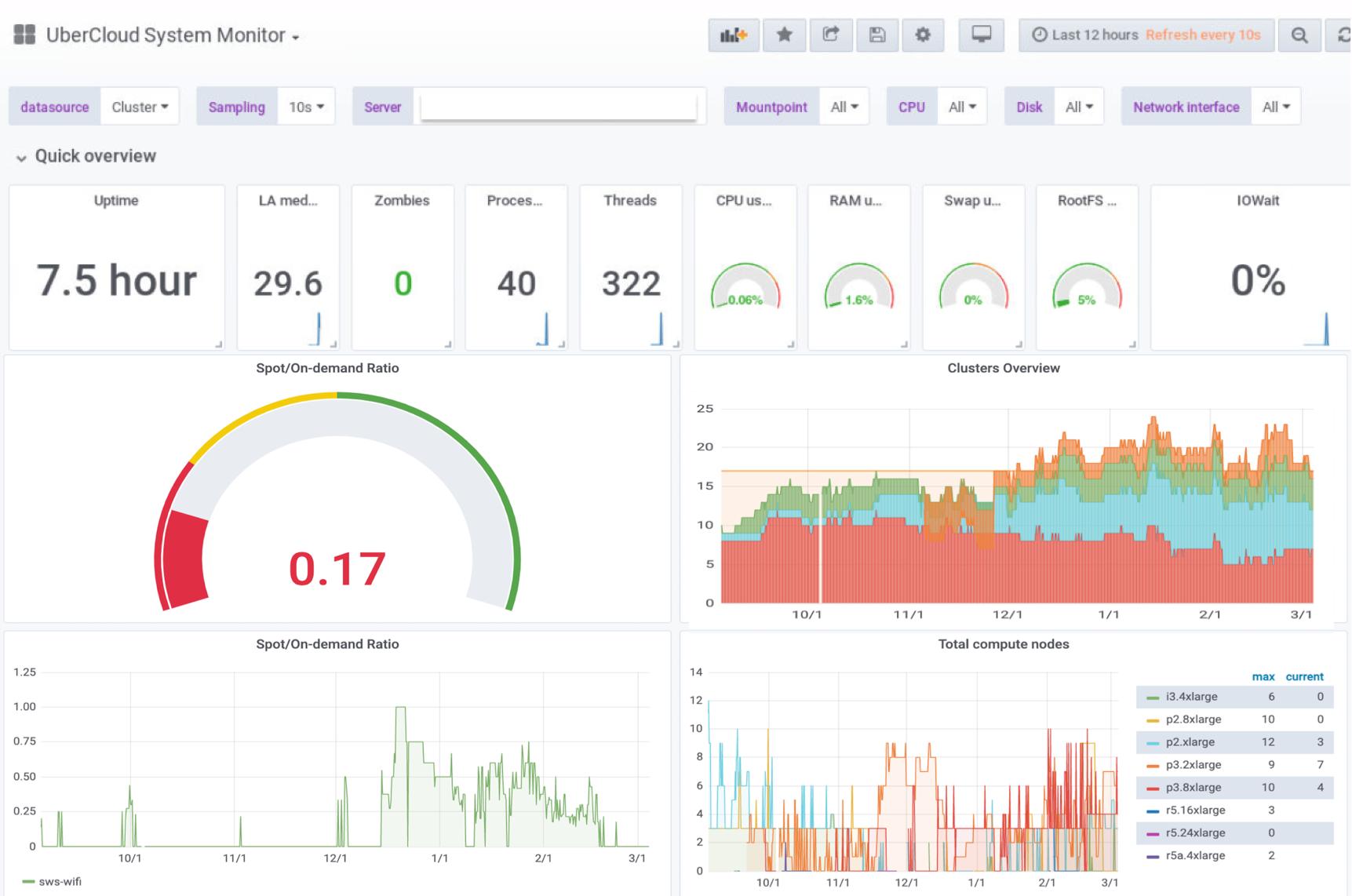 UberCloud HPC Platform - Admin